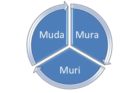 Overall Muda lean manufacturing six sigma lean manufacturing is not