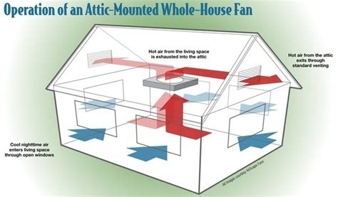 how to keep room cool what is a way to cool a room on the second floor of a two story house in the summer quora
