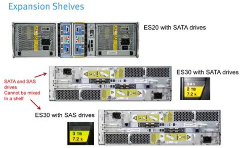 Data Domain Es30 Shelf by Discover Technology Emc Datadomain Hardware Overview