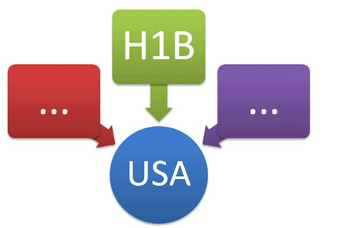 Visa Duration For Mba In Usa by Entering Usa On H1b Visa Time Checklist Poe
