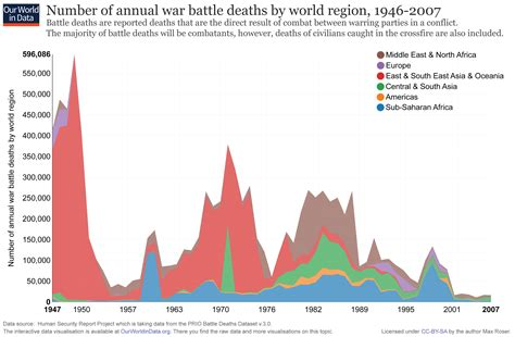 8 Extremely Deaths Throughout History by War And Peace Our World In Data