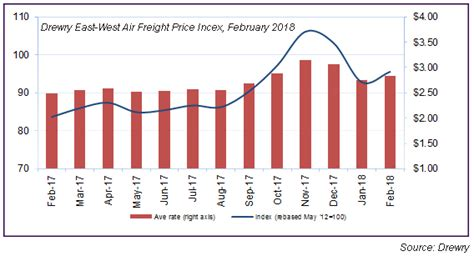 air freight rates continue to rise cargo facts