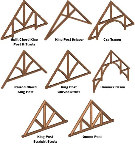anatomy arched roof timber frame construction and truss designs by strongwood