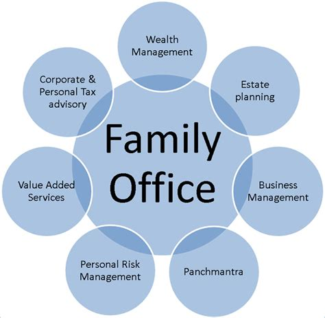 Family Office family office serices