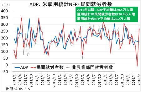 Adp Mba by 米7月adp全国雇用者数は前月超も 前年平均値以下 アゴラ