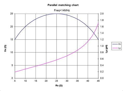what is a shunt inductor matching a quarter wave monopole with two variable caps owenduffy net