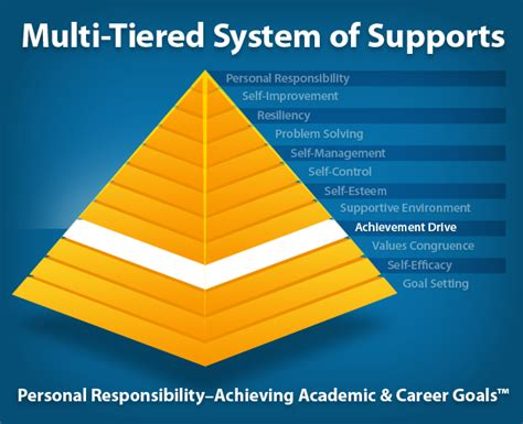 achievement drive multi tiered system of supports the conover company