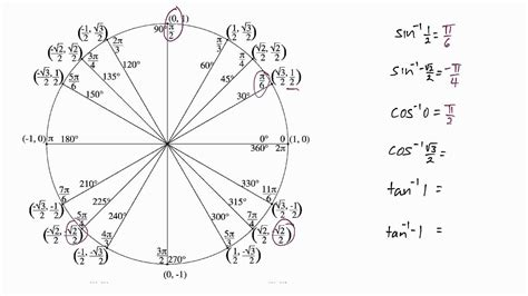 full unit circle chart elegant full unit circle chart fresh unit