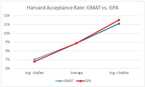 Harvard Mba Statistics Average Age by Gaining Entry In Harvard The The Age And Major