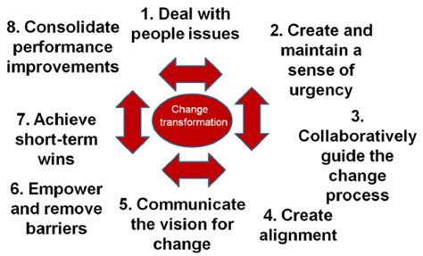 kotter suggests that leadership and management the csu change model based on the work of kotter