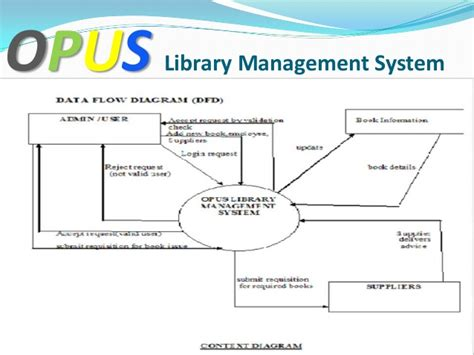 flowchart of library management system data flow diagram exle library management system 28