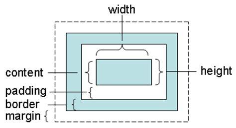 css layout minimum width element dimensions
