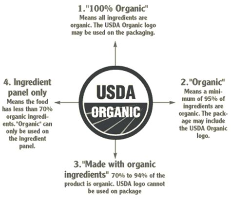 how to get usda certified what does quot organic quot really mean defining organic produce