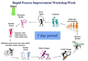 rapid improvement event template pin by mcassey on piu