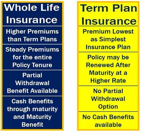 whole life policy whole life insurance definition and meaning market