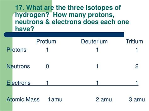 How Many Protons Are In Hydrogen by Hydrogen Atom How Many Protons Are In A Hydrogen Atom