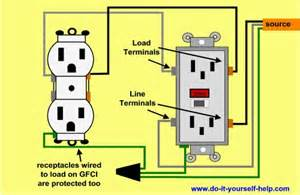 i am connecting a gfci outlet and it is my understanding that the line wires should be connected