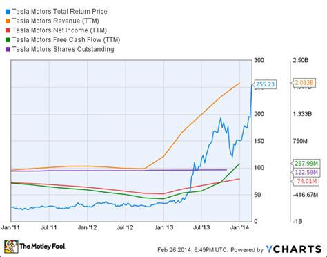 Tesla Price Chart Is Tesla Motors Inc Destined For Greatness The Motley
