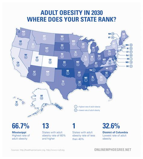 by 2030 over 50 of colleges will collapse future of how will obesity rates in the future affect your