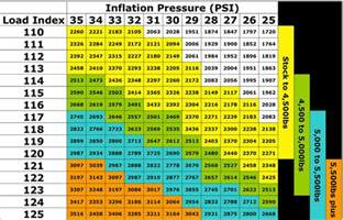 Trailer Tire Pressure Chart Ford Cars Tire Chart Autos Post