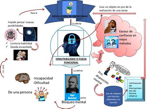 imagenes mentales psicologia cognitiva portafolio de psicolog 205 a cognitiva 16 pensamiento