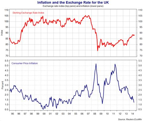 Negative Foreign Currency Impact Mba by Exchange Rates Macroeconomic Effects Of Currency