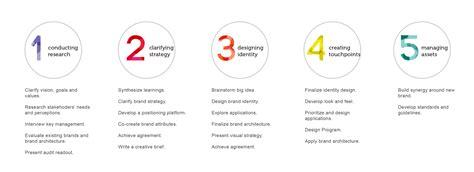 logo development process 7 essential logo design tips for aspiring entrepreneurs