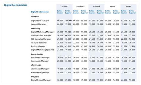 tabla de sueldos de funcionarios tabla de salarios de profesionales del marketing digital