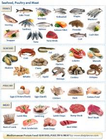 list of mediterranean protein foods seafood poultry and meats mediterranean diet