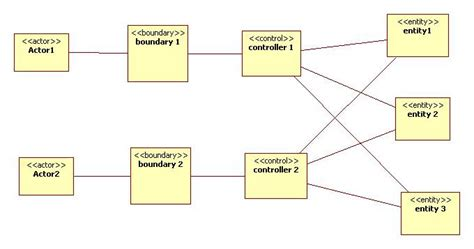 javascript view pattern the entity control boundary pattern