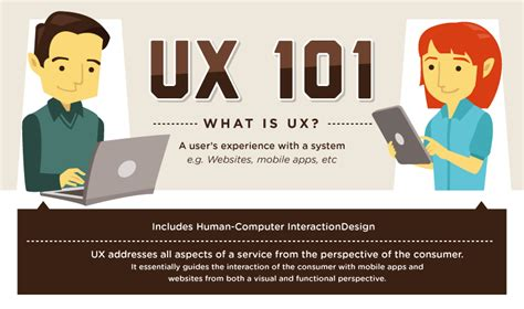 Hcd 101 Digital Ux Design infographic ux 101 what is user experience