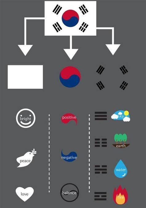 what are the colors of the south flag the meaning the south korean flag is actually amazing