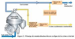 diagramme de fabrication du lait uht pdf de la vaca a los desayunos de todos los d 237 as los pasos