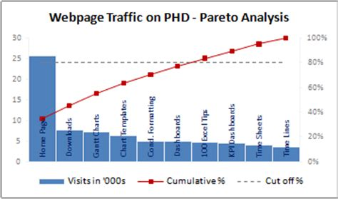 excel pareto chart template p chart in excel