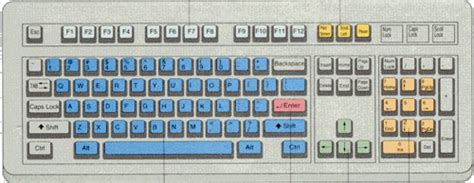 keyboard layout key names introduction to computers input devices