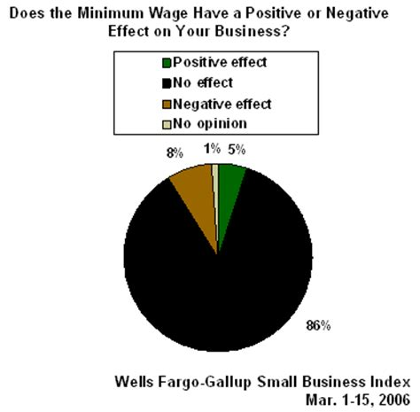 minimum wage increase effects minimum wage has no impact on small business