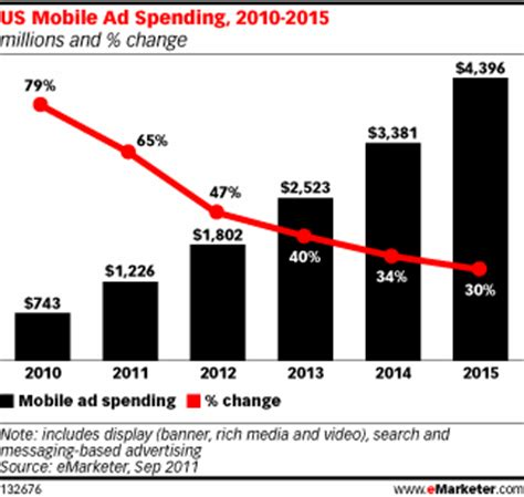 us mobile mobile marketing research you need now charts heidi cohen
