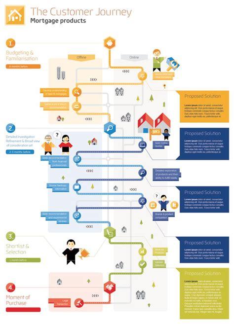 design thinking journey map 132 best ux journey maps images on pinterest customer