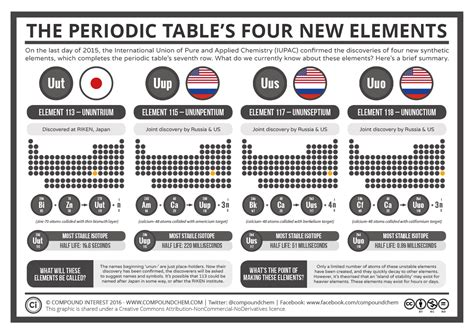 Periodic Table New Elements by It Science Time To Update Your Periodic Table