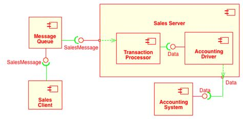 uml component diagram component diagram notation in uml images how to guide