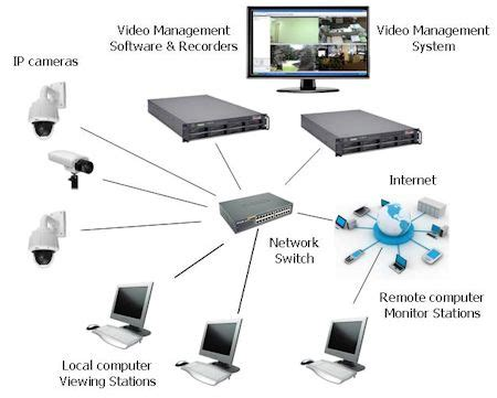 ip security systems complete ip system kintronics