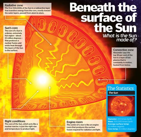 Do Sunlight Ls Work by How Does The Sun Work How It Works Magazine