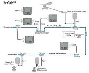 seatalk ng connections