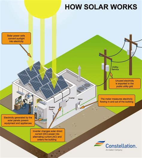 how does solar energy work constellation residential