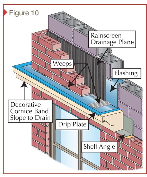 Roof Cornice Detail Weep Now Or Weep Later Moisture Management And Risk Zones