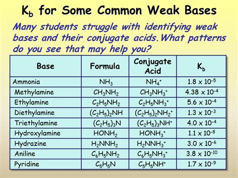 weak list weak acids and bases list pictures to pin on