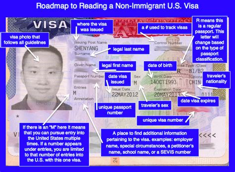 Usa Visitor Visa Documents