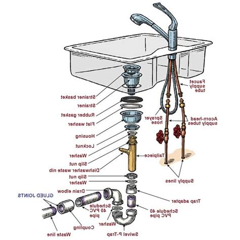 Kitchen Sink Plumbing Diagram With Disposal Two Sink Kitchen Sink Plumbing Parts