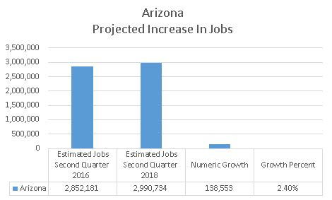 Of Arizona Mba Employent Repoty by Arizona Projected To Increase By 138 553 And Greater