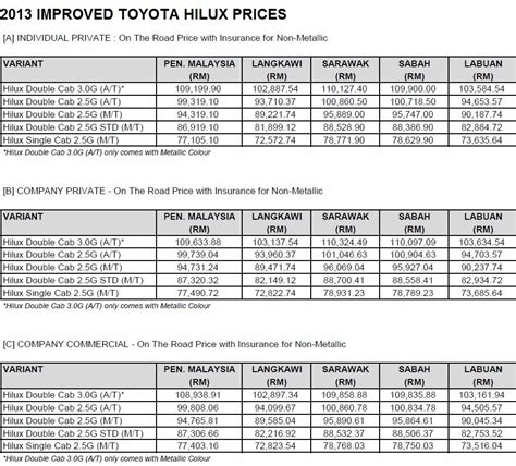 toyota global city price list 2013 toyota hilux prices motor trader car news